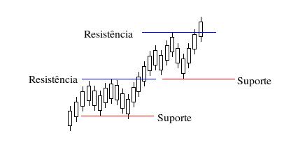 suporteresistencia.png
